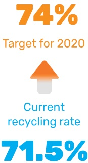 Recycling Target